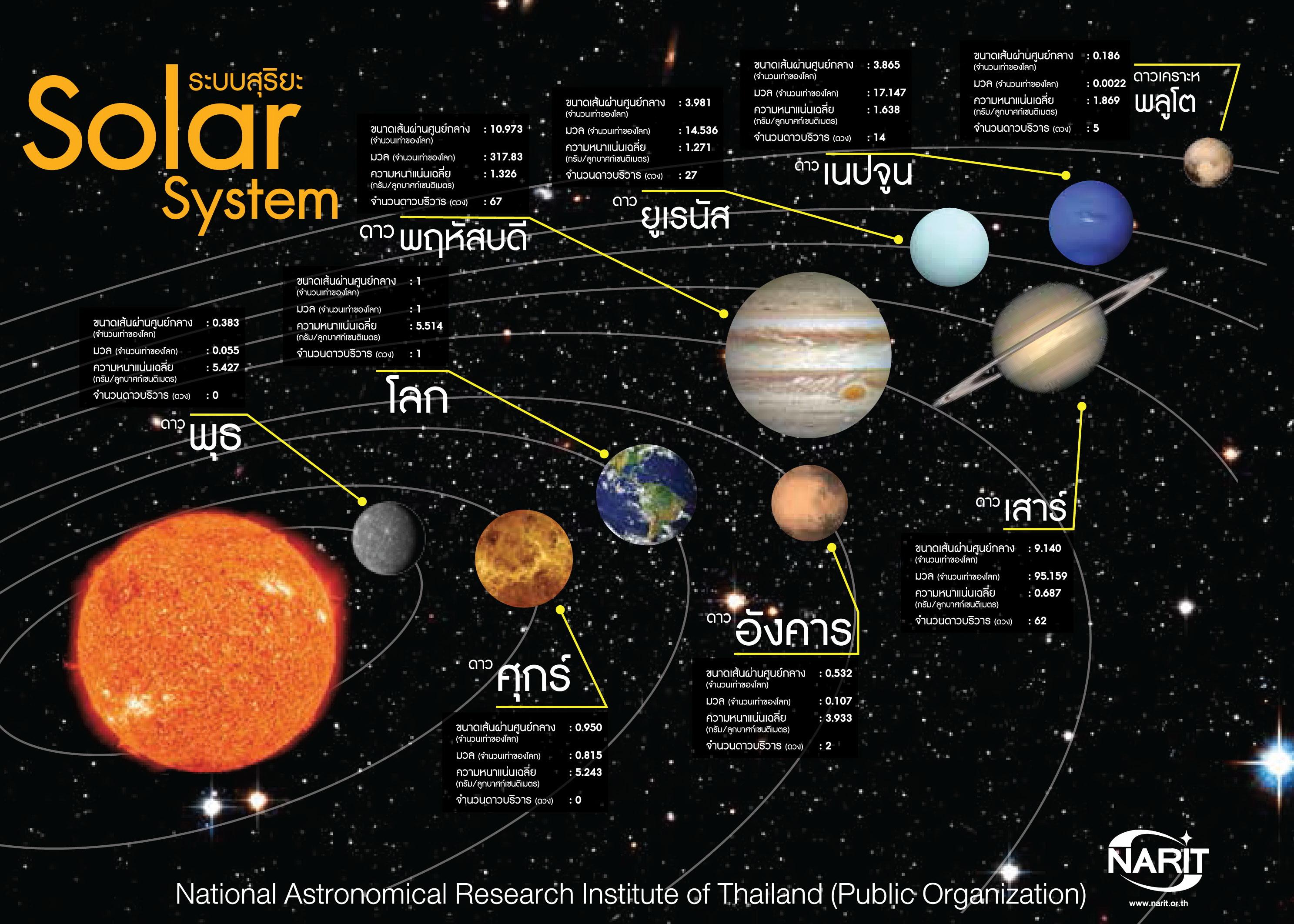 ระบบสุริยะ Solar System